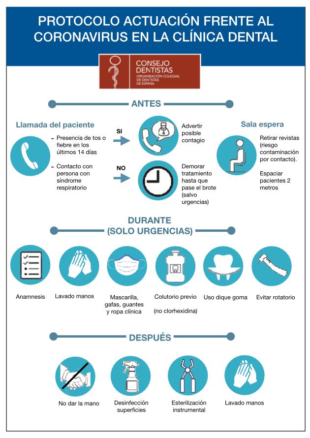 Higiene Protocolo Clinica Dental Murtra Coronavirus